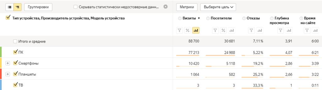 Стандартный отчет по устройствам в Яндекс Метрике