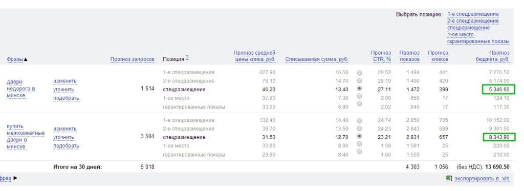 Прогноз бюджета в Яндекс Директе