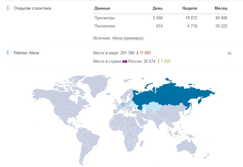 Оценка посещаемости по данным Alexa (через pr-cy)