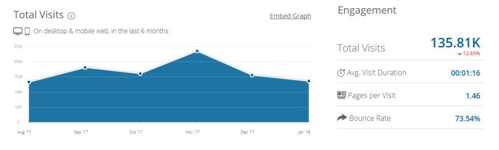 Оценка посещаемости по данным Similarweb