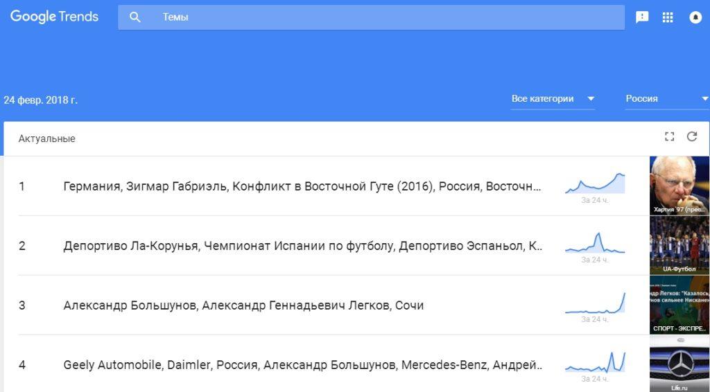 Главная страница Google Trends