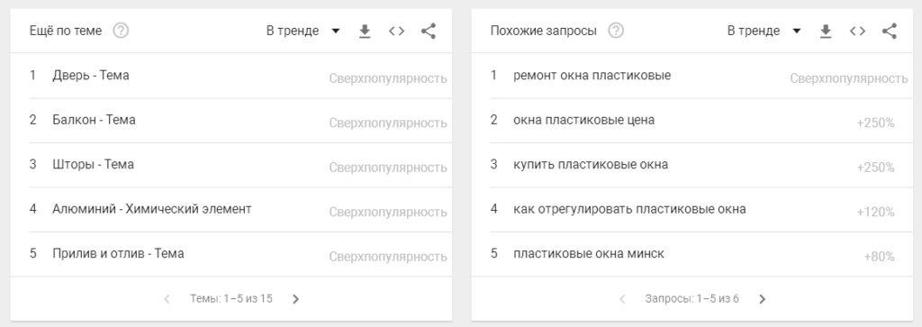 Дополнительные данные анализа трендов в гугле