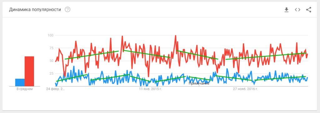 Сравнение трендов поисковых запросов в Гугле