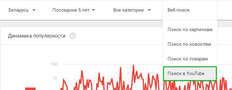 Популярные запросы на Ютуб