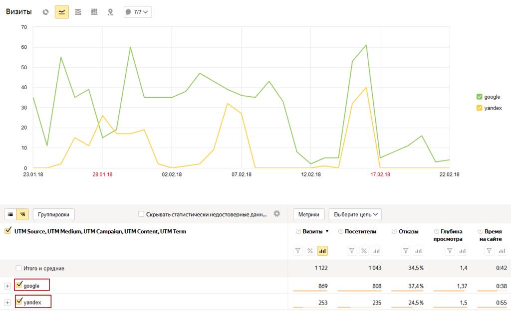 Внешний вид отчета по UTM в Яндекс Метрике