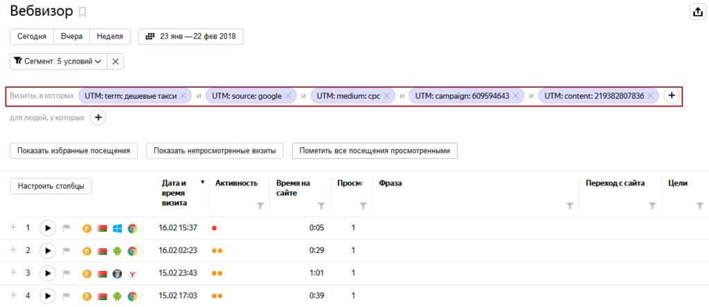 Анализ визитов по выбранному сегменту UTM в метрике