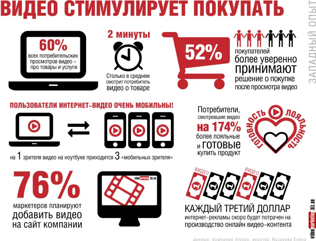 Зачем нужен видеомаркетинг