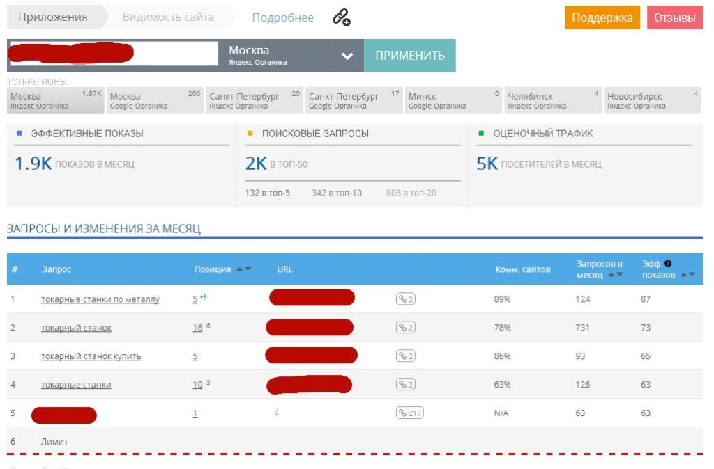 Оценка видимости сайта в Мегаиндекс