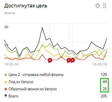 Яндекс Метрика консультант