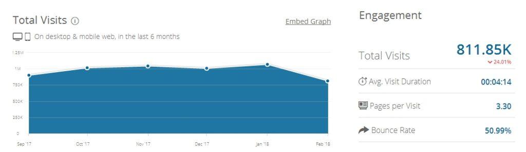 Трафик площадки (данные по similarweb)