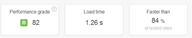 Скорость загрузки сайта brain-on.ru (сервис Pingdom Tools)